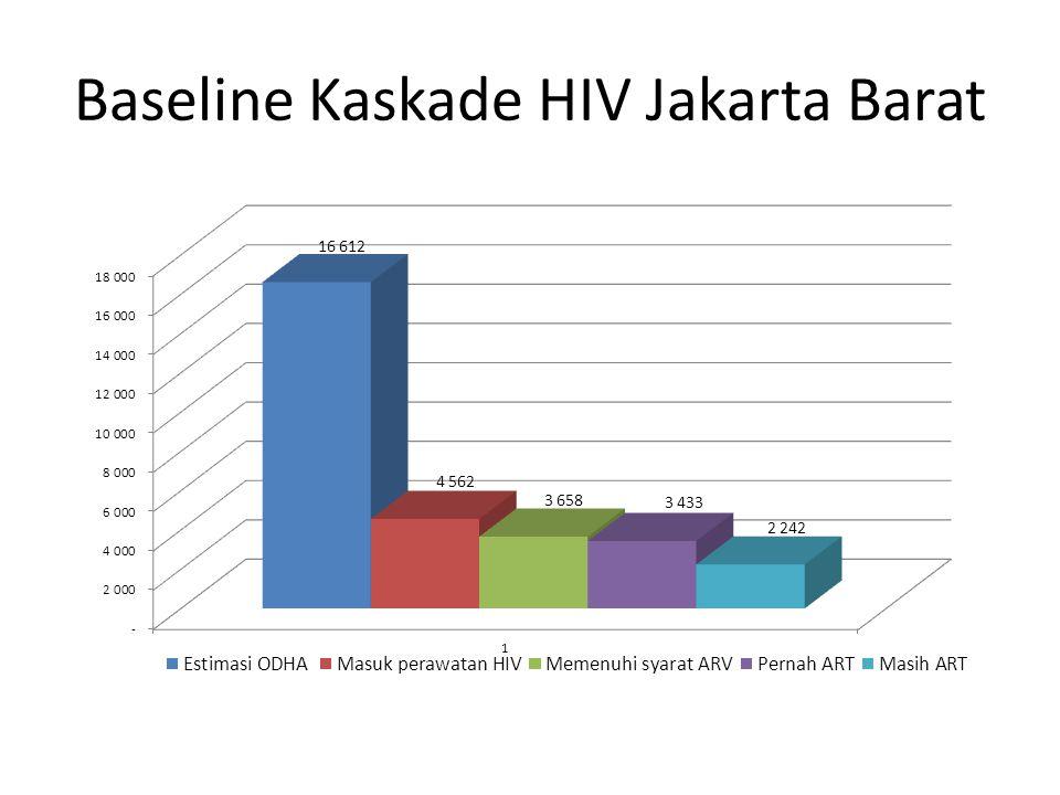 Baseline Kaskade HIV Jakarta Barat