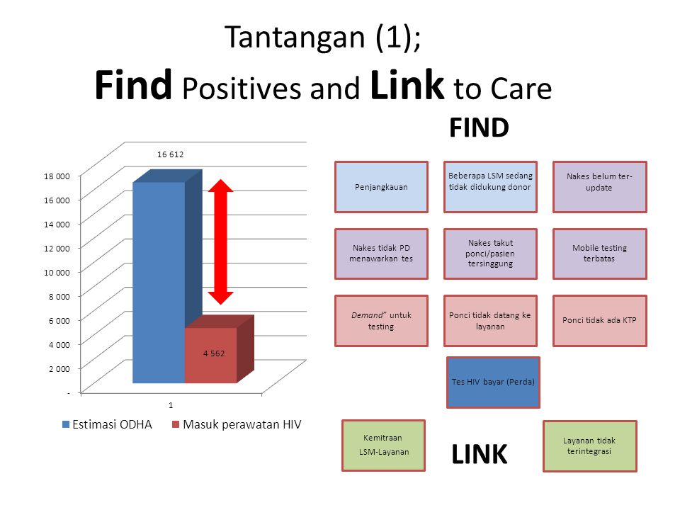 Tantangan (1); Find Positives and Link to Care