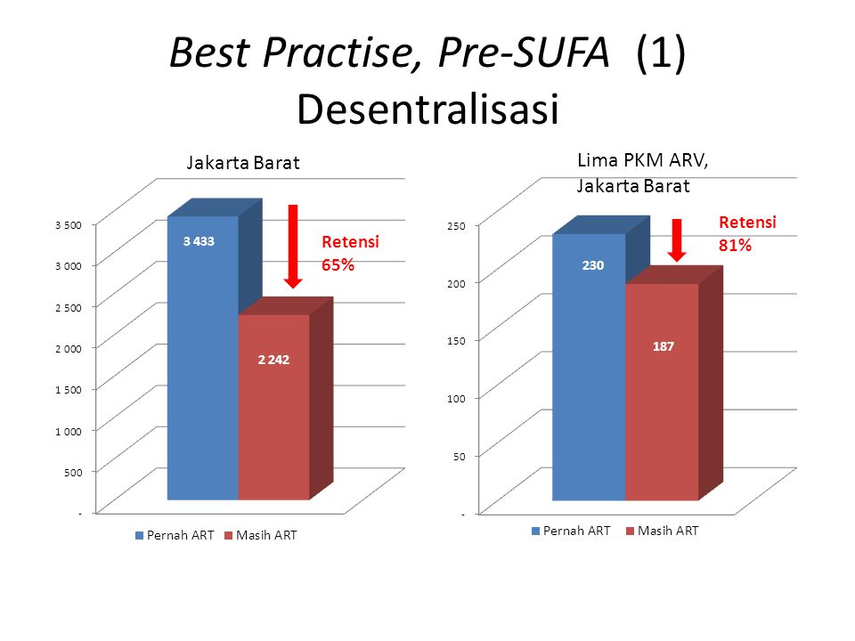 Best Practise, Pre-SUFA (1) Desentralisasi