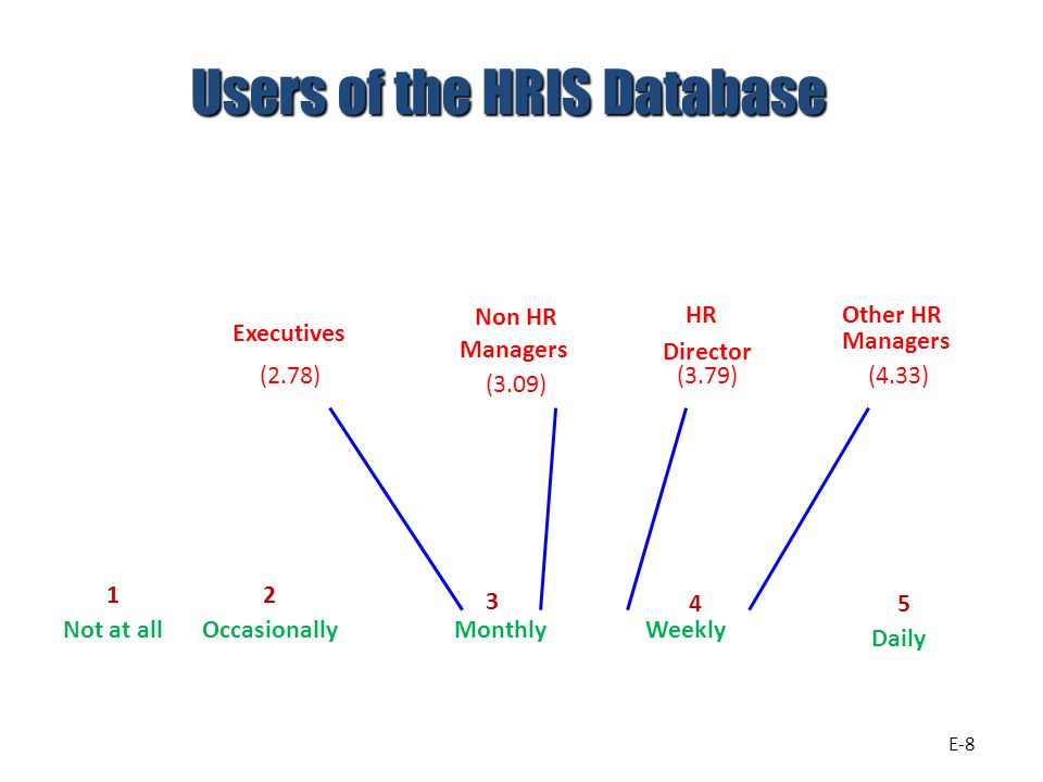 Users of the HRIS Database