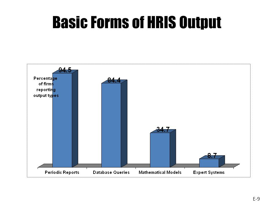 Basic Forms of HRIS Output