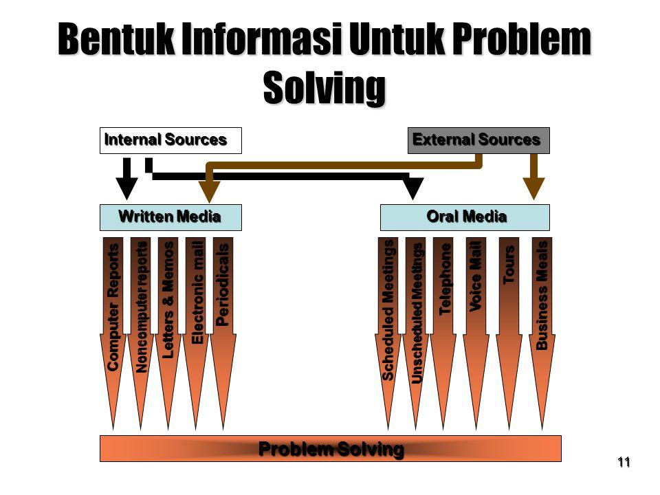 Bentuk Informasi Untuk Problem Solving