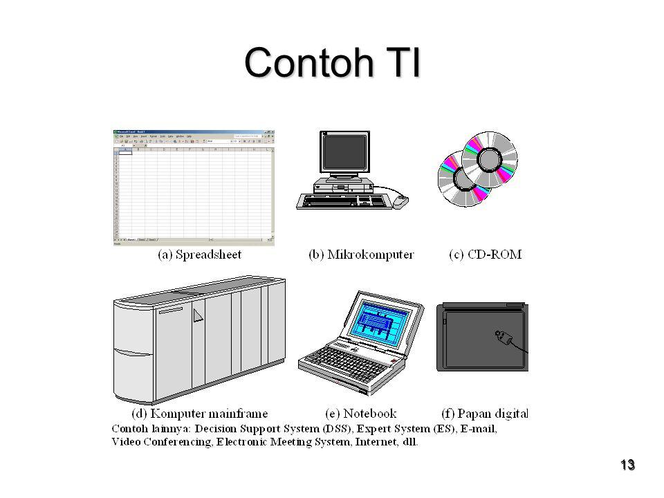SIM & TI session 13 & 14 Contoh TI 13 13