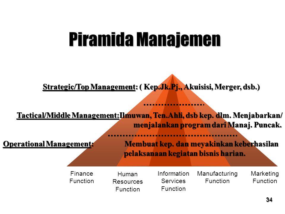 SIM & TI session 13 & 14 Piramida Manajemen. Strategic/Top Management: ( Kep.Jk.Pj., Akuisisi, Merger, dsb.)