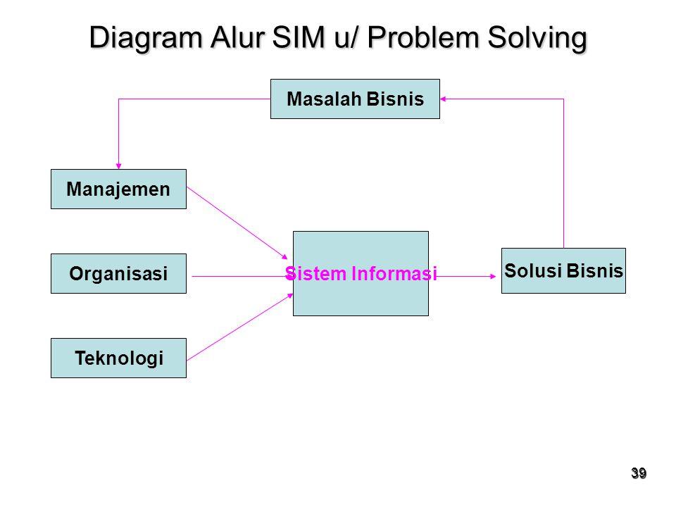 Diagram Alur SIM u/ Problem Solving