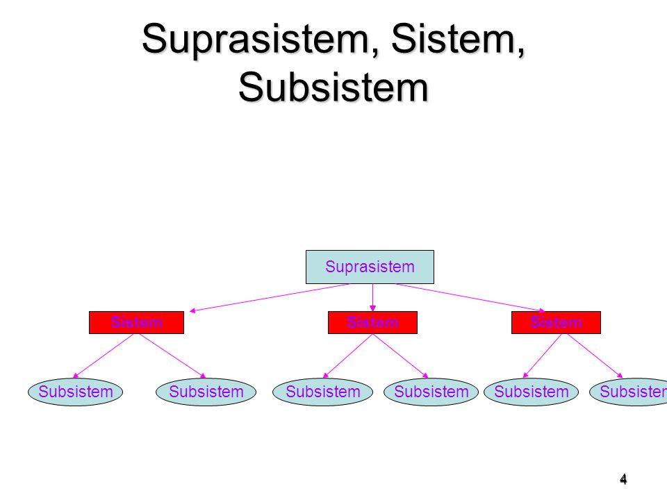 Suprasistem, Sistem, Subsistem