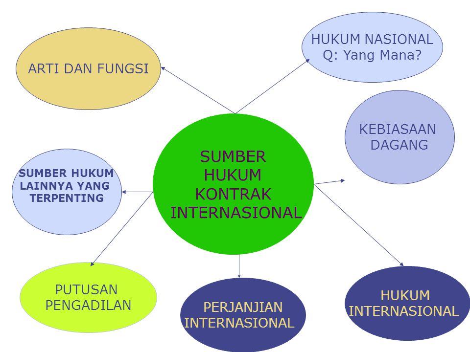SUMBER HUKUM KONTRAK INTERNASIONAL HUKUM NASIONAL Q: Yang Mana