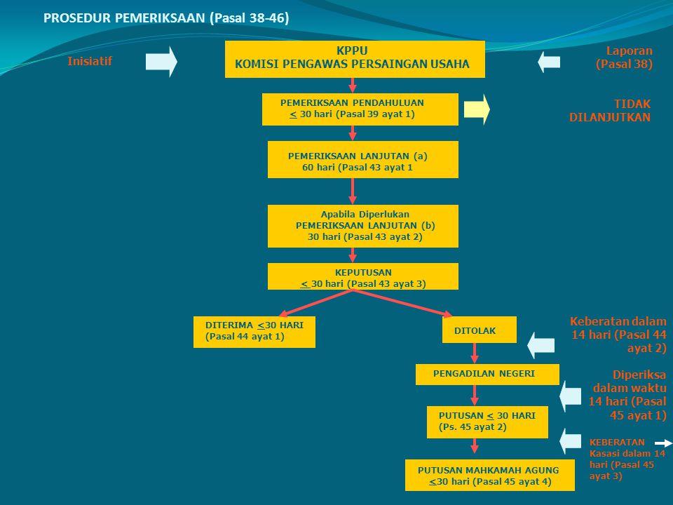 PROSEDUR PEMERIKSAAN (Pasal 38-46)
