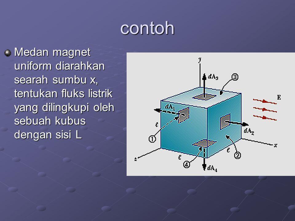 contoh Medan magnet uniform diarahkan searah sumbu x, tentukan fluks listrik yang dilingkupi oleh sebuah kubus dengan sisi L.