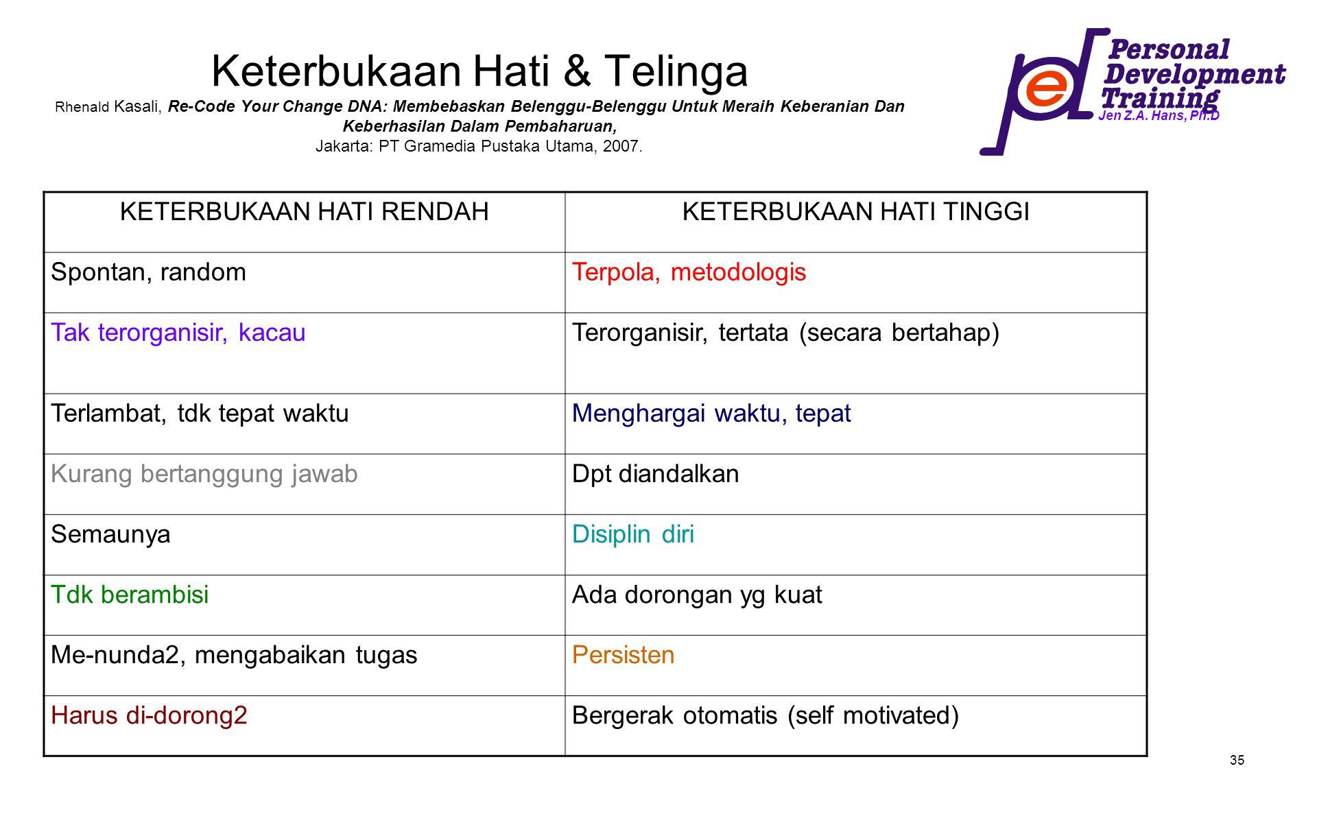 Keterbukaan Hati & Telinga Rhenald Kasali, Re-Code Your Change DNA: Membebaskan Belenggu-Belenggu Untuk Meraih Keberanian Dan Keberhasilan Dalam Pembaharuan, Jakarta: PT Gramedia Pustaka Utama, 2007.