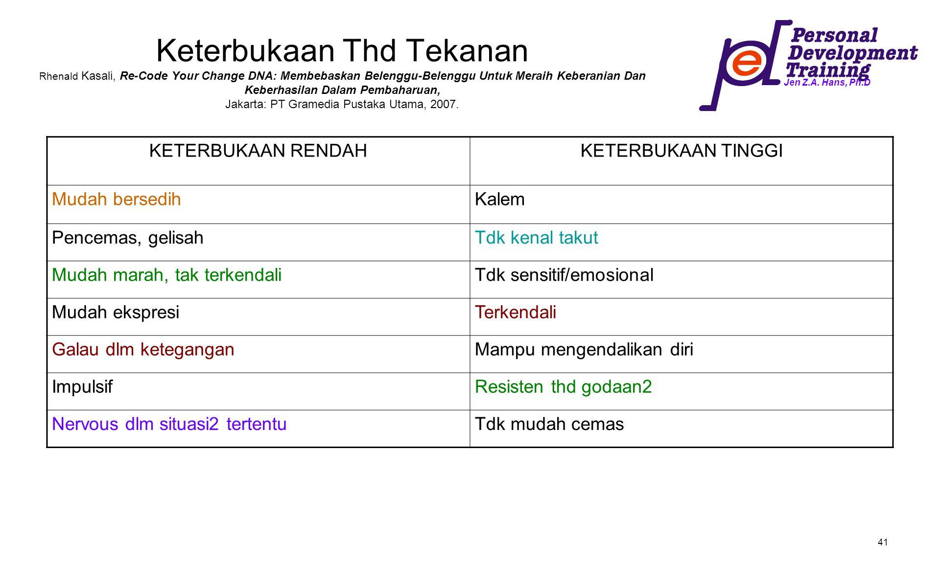 Keterbukaan Thd Tekanan Rhenald Kasali, Re-Code Your Change DNA: Membebaskan Belenggu-Belenggu Untuk Meraih Keberanian Dan Keberhasilan Dalam Pembaharuan, Jakarta: PT Gramedia Pustaka Utama, 2007.