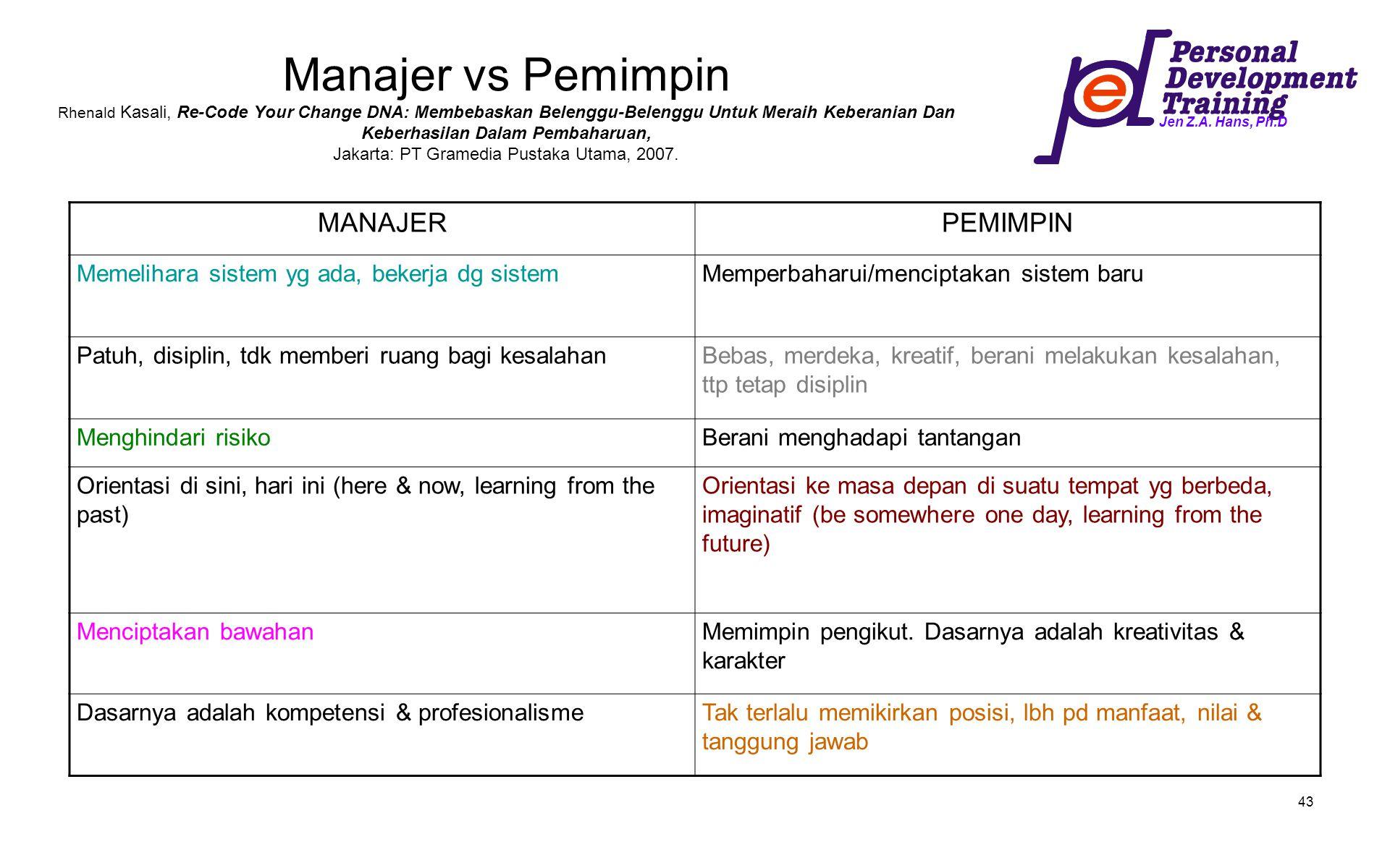 Manajer vs Pemimpin Rhenald Kasali, Re-Code Your Change DNA: Membebaskan Belenggu-Belenggu Untuk Meraih Keberanian Dan Keberhasilan Dalam Pembaharuan, Jakarta: PT Gramedia Pustaka Utama, 2007.