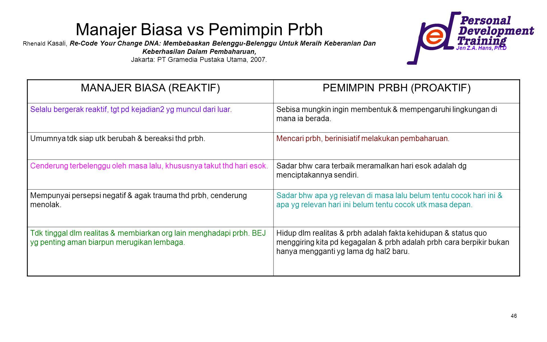 Manajer Biasa vs Pemimpin Prbh Rhenald Kasali, Re-Code Your Change DNA: Membebaskan Belenggu-Belenggu Untuk Meraih Keberanian Dan Keberhasilan Dalam Pembaharuan, Jakarta: PT Gramedia Pustaka Utama, 2007.