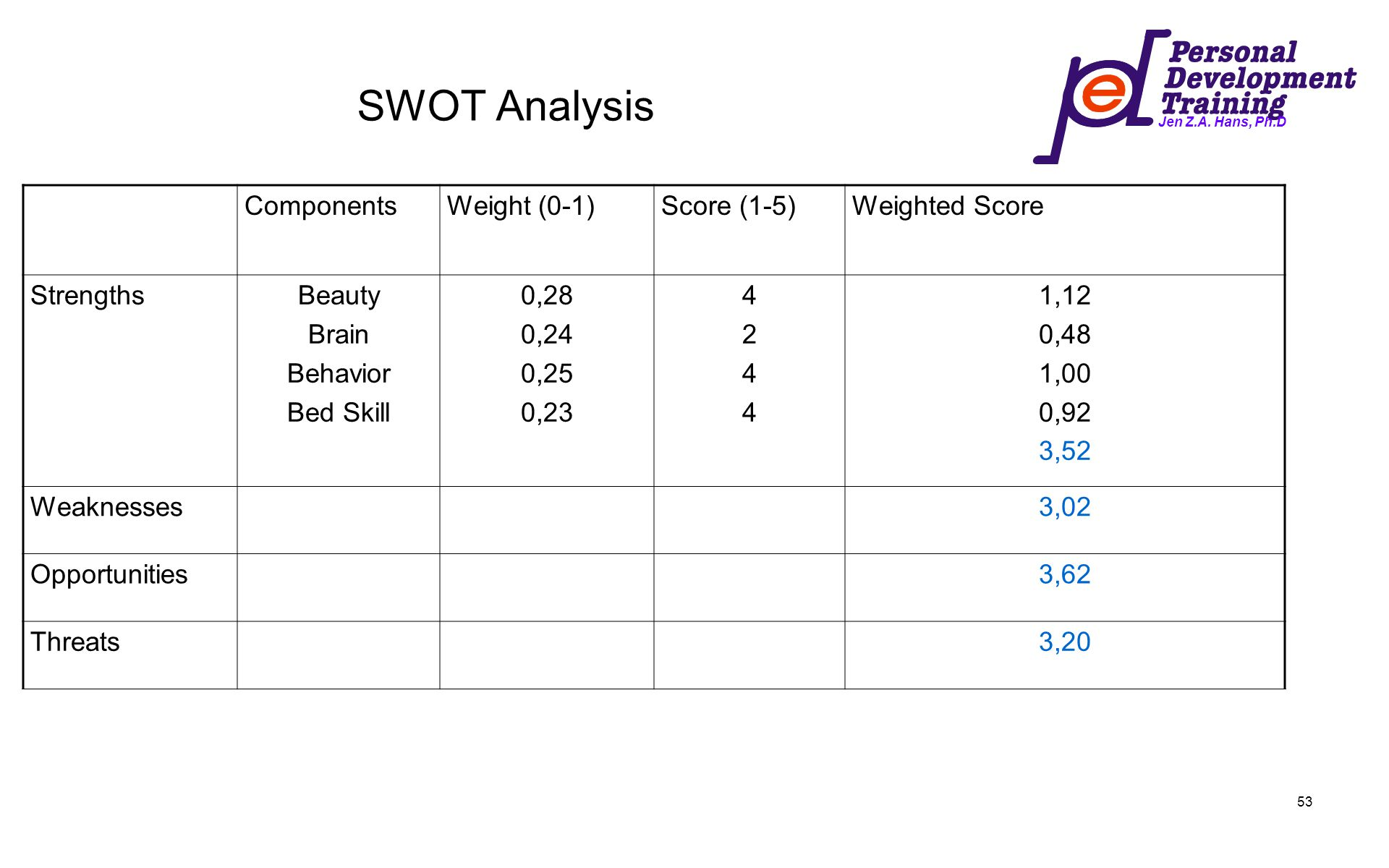 SWOT Analysis Components Weight (0-1) Score (1-5) Weighted Score