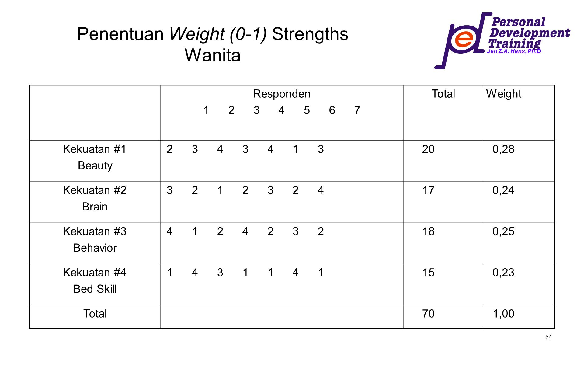 Penentuan Weight (0-1) Strengths Wanita