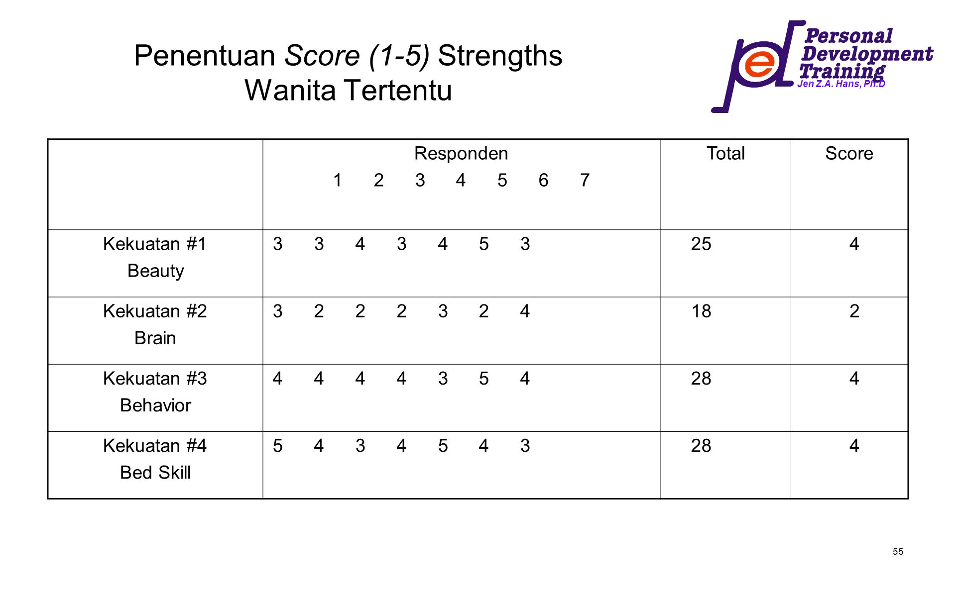 Penentuan Score (1-5) Strengths Wanita Tertentu