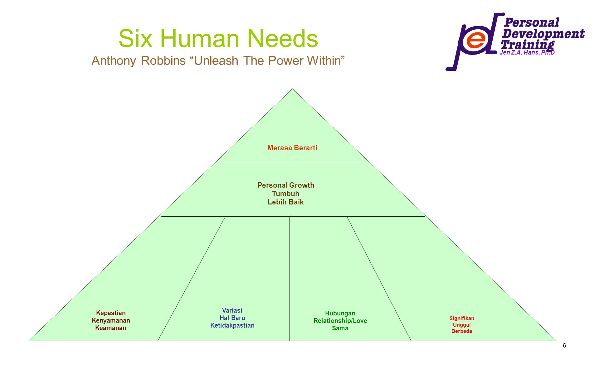 Six Human Needs Anthony Robbins Unleash The Power Within