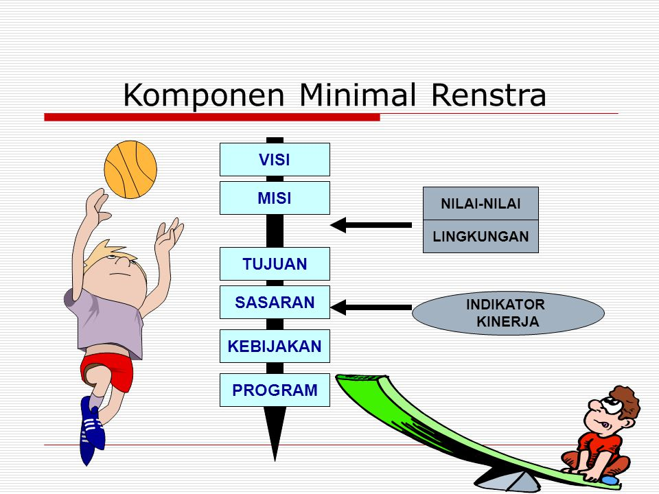 Komponen Minimal Renstra