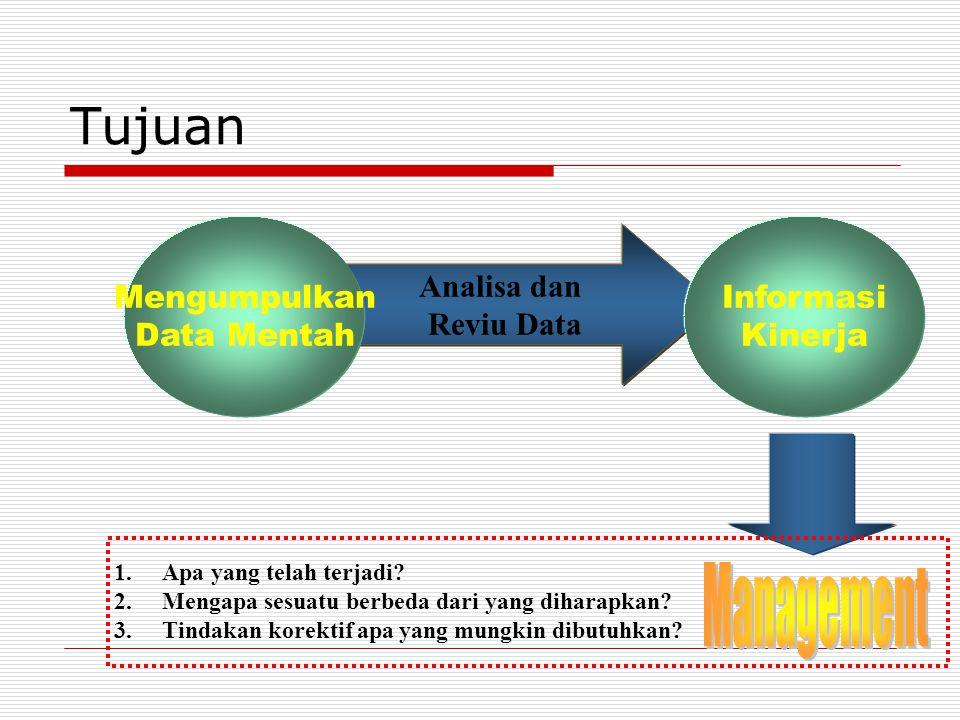 Tujuan Management Mengumpulkan Data Mentah Informasi Kinerja