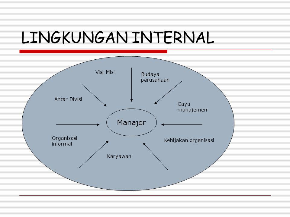 LINGKUNGAN INTERNAL Manajer Visi-Misi Budaya perusahaan Antar Divisi