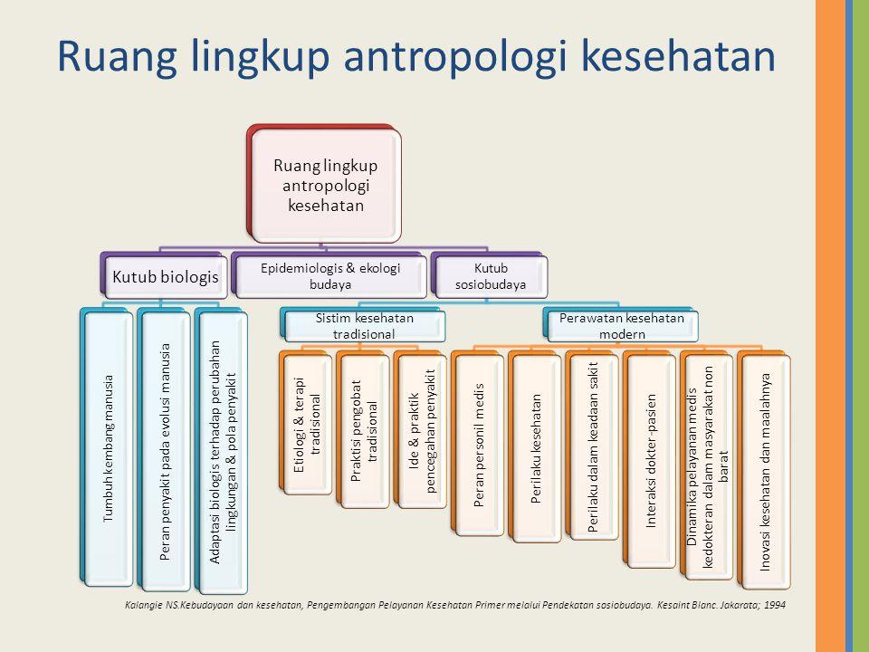 Ruang lingkup antropologi kesehatan