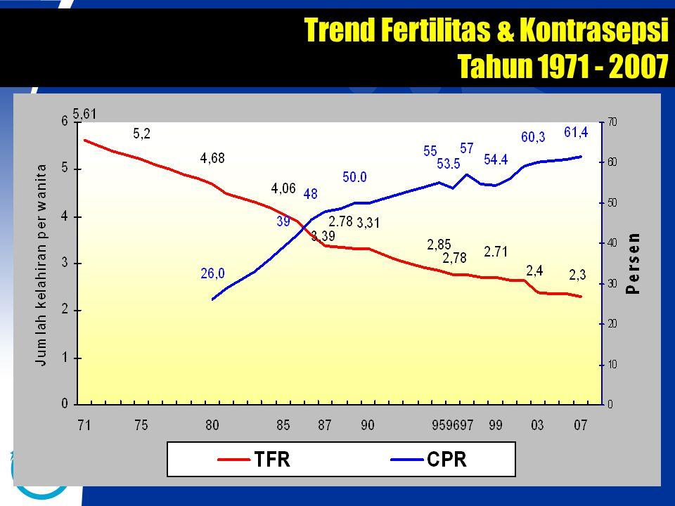 Trend Fertilitas & Kontrasepsi