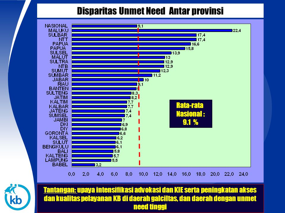 Disparitas Unmet Need Antar provinsi