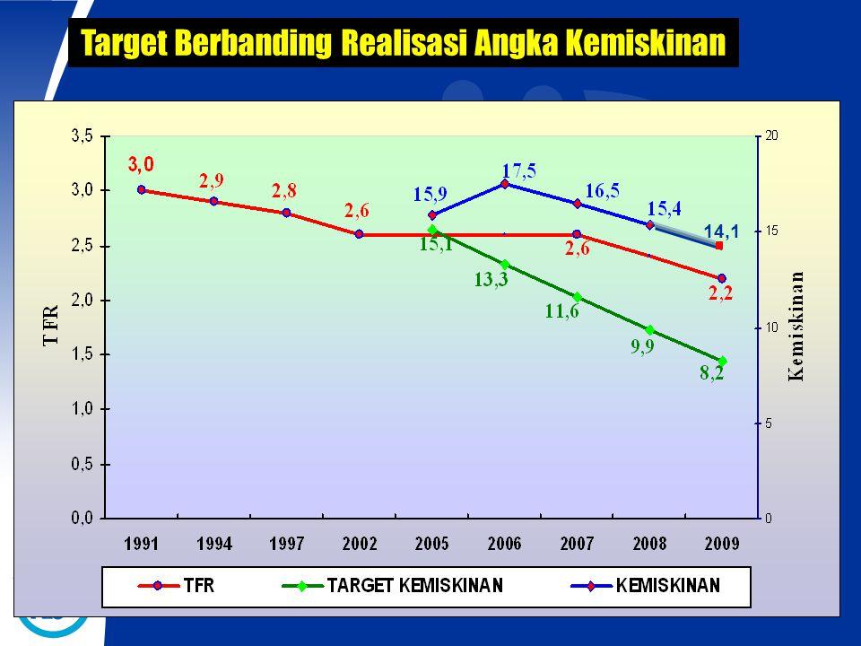 Target Berbanding Realisasi Angka Kemiskinan