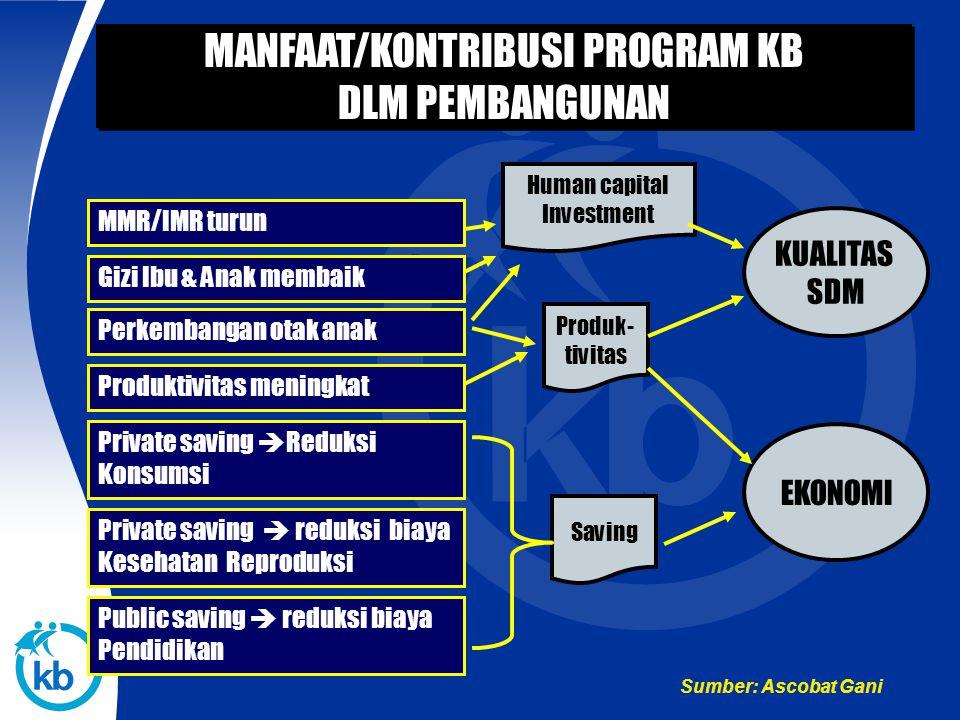MANFAAT/KONTRIBUSI PROGRAM KB DLM PEMBANGUNAN
