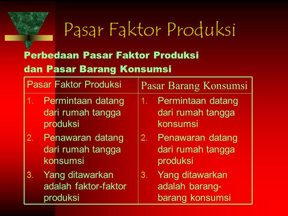 Pasar Faktor Produksi Pasar Barang Konsumsi