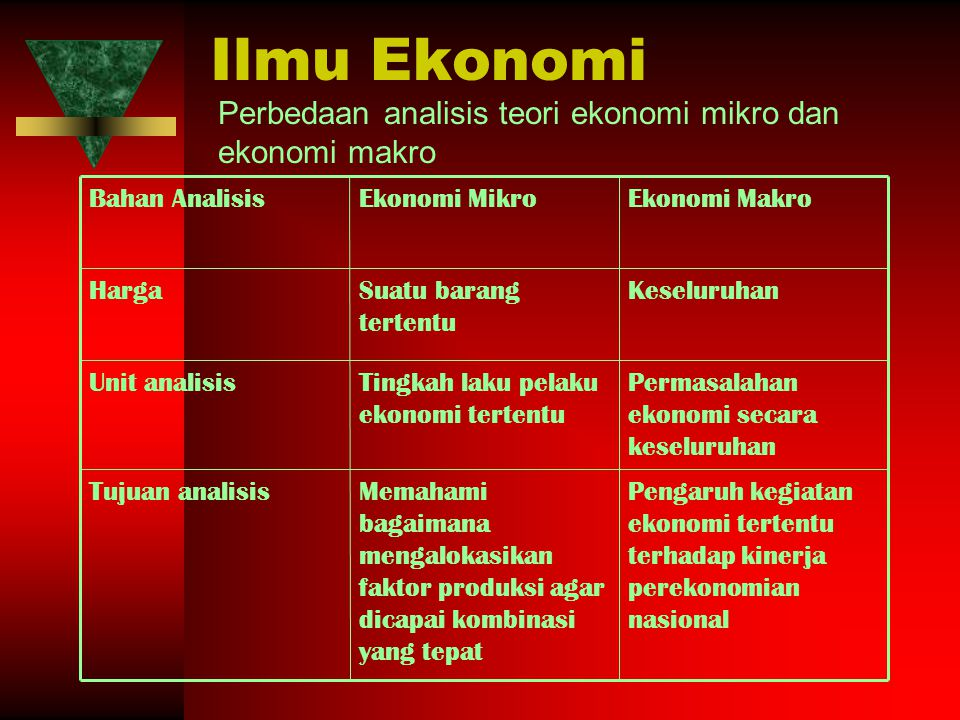 Ilmu Ekonomi Perbedaan analisis teori ekonomi mikro dan ekonomi makro