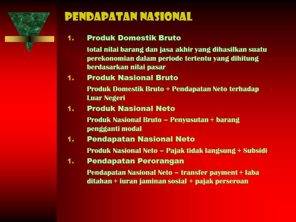 Pendapatan nasional Produk Domestik Bruto
