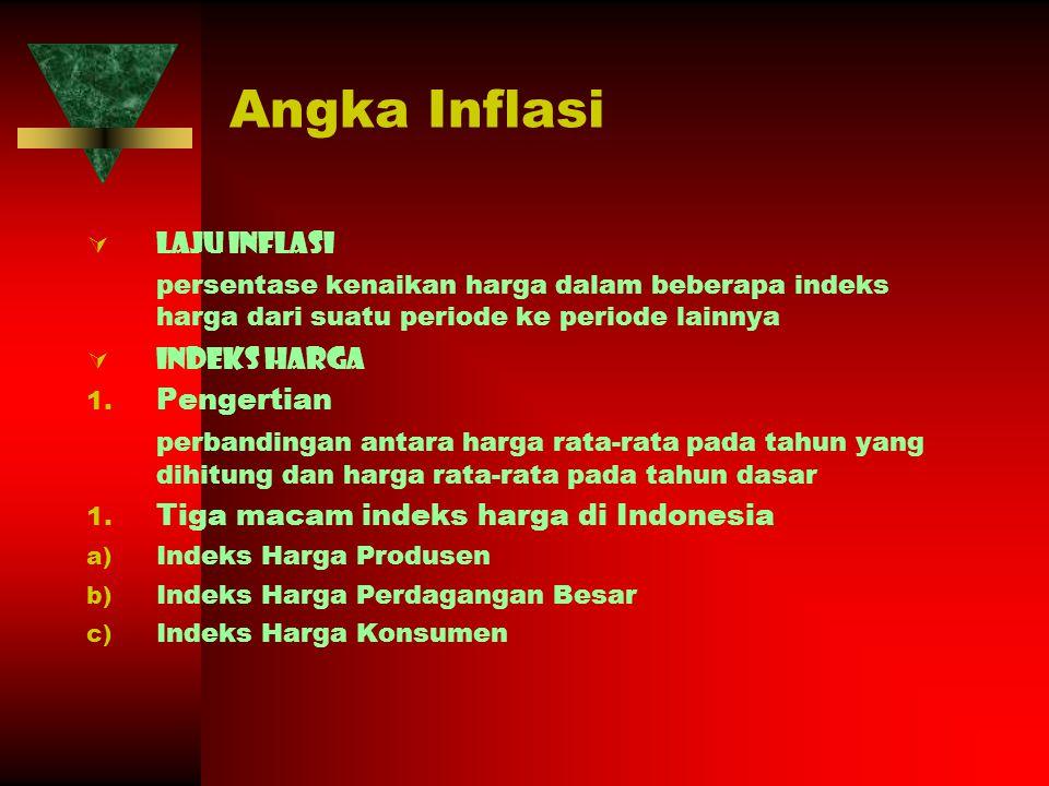 Angka Inflasi Laju inflasi
