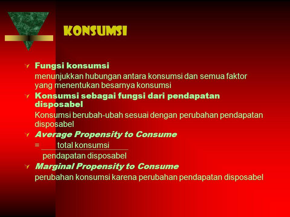 konsumsi Fungsi konsumsi