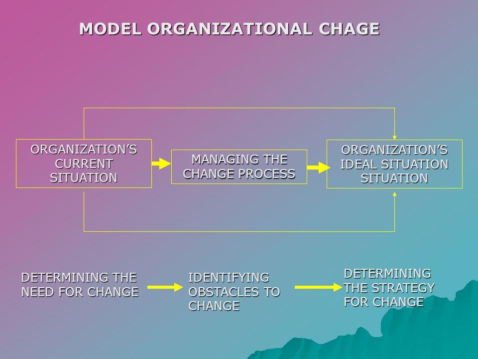 MODEL ORGANIZATIONAL CHAGE