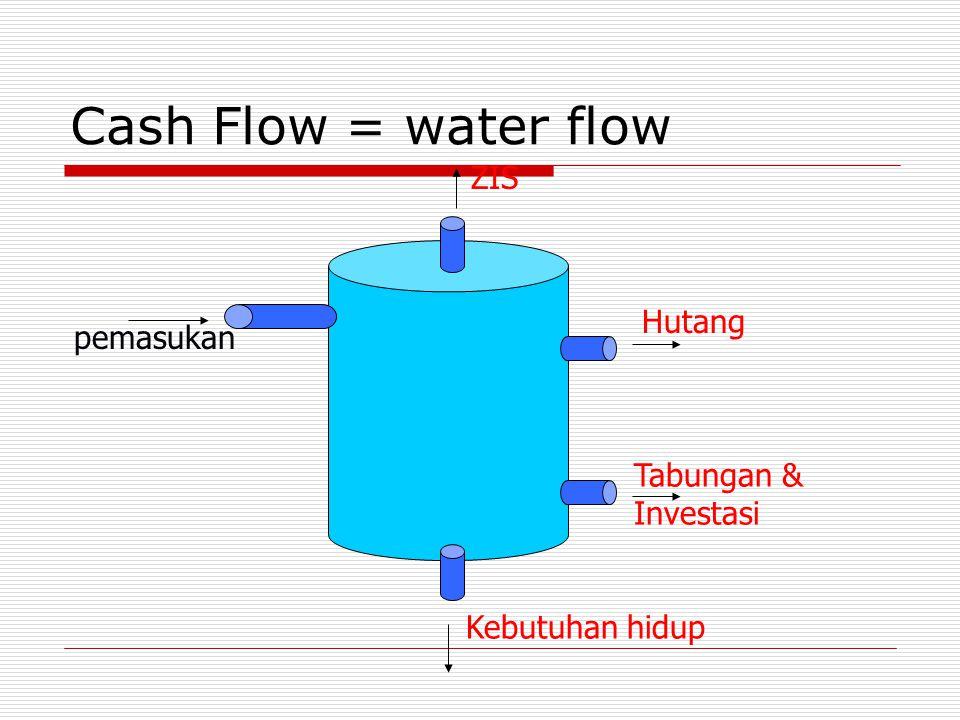 Cash Flow = water flow ZIS Hutang pemasukan Tabungan & Investasi
