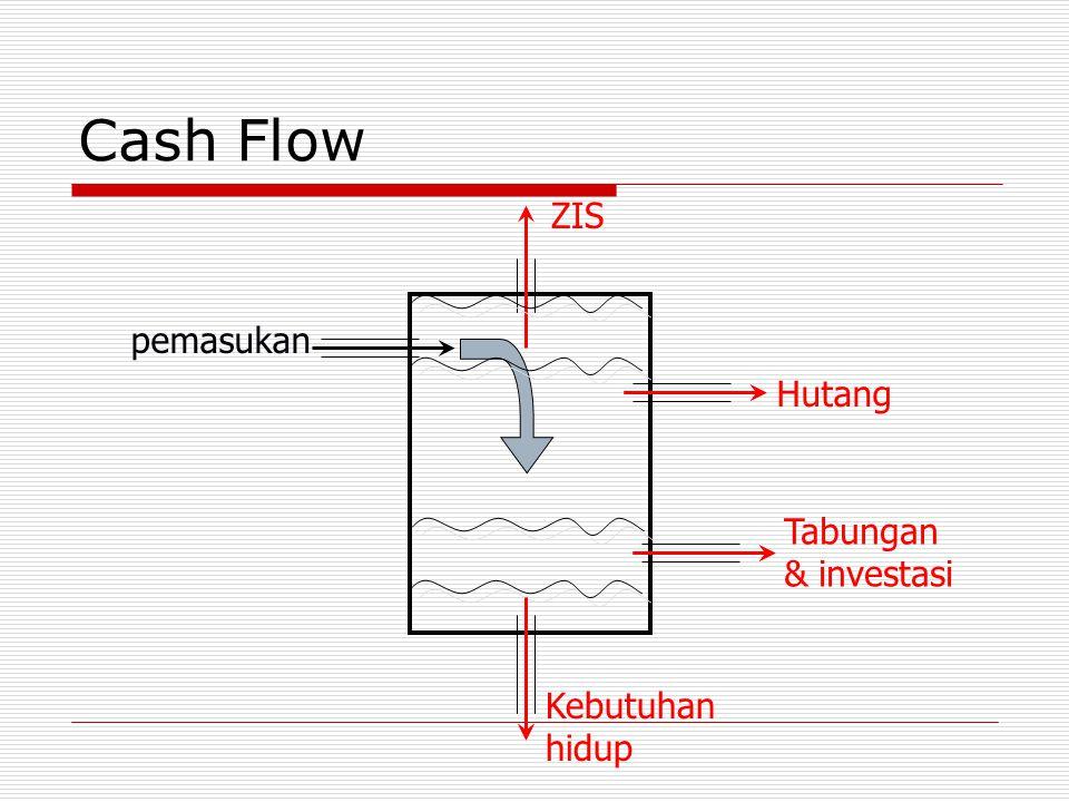 Cash Flow ZIS pemasukan Hutang Tabungan & investasi Kebutuhan hidup