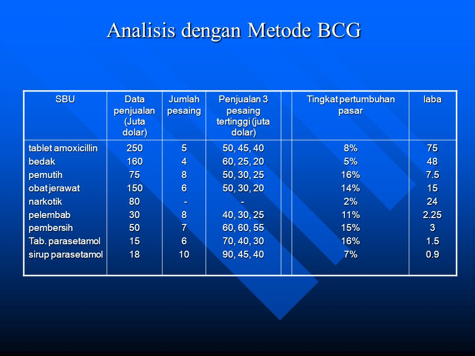 Analisis dengan Metode BCG