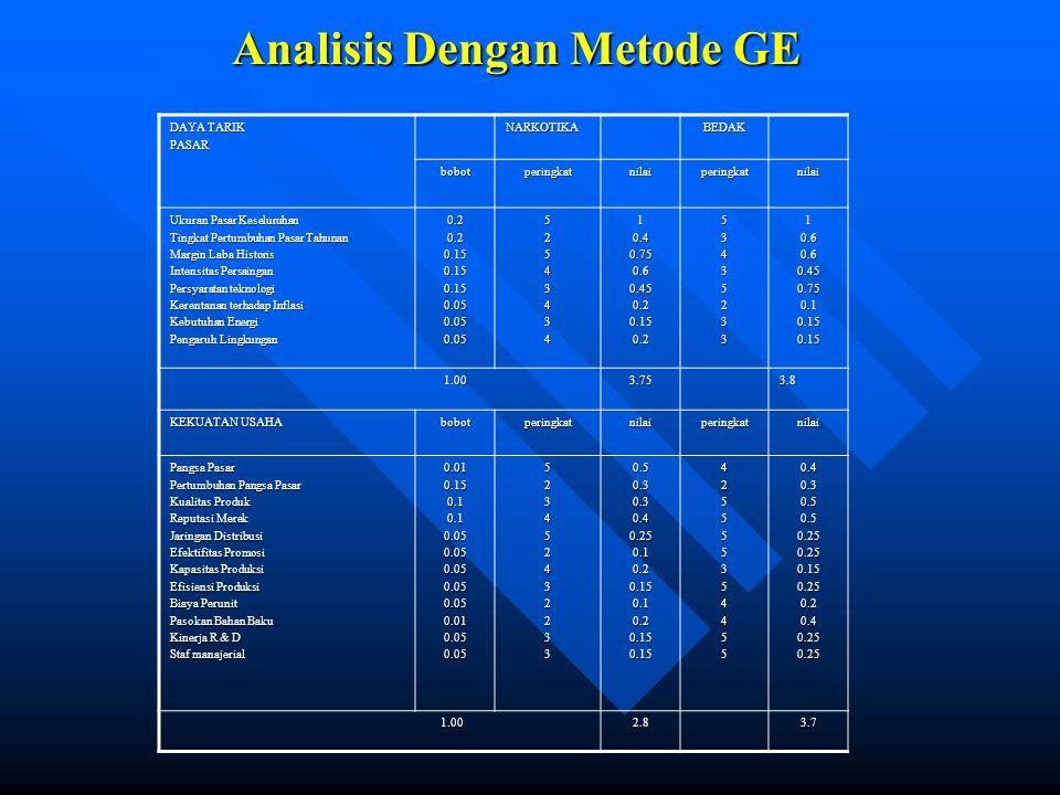 Analisis Dengan Metode GE