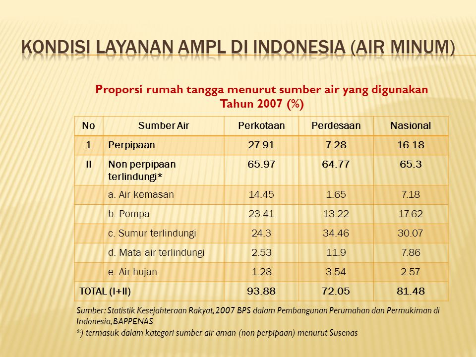 Kondisi Layanan AMPL di Indonesia (Air Minum)