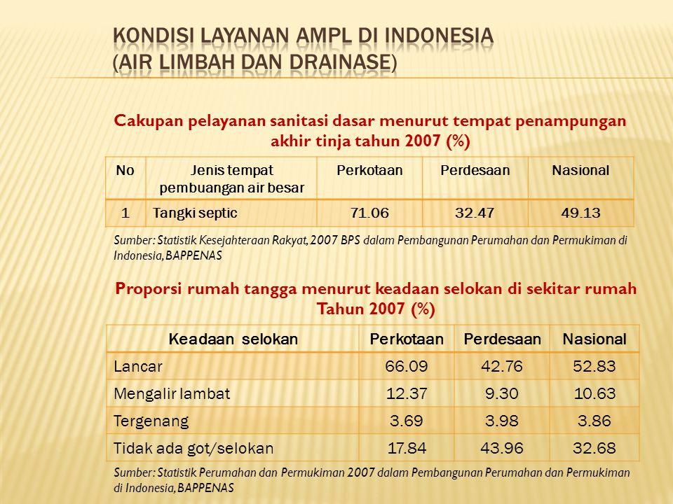 Kondisi Layanan AMPL di Indonesia (Air Limbah dan Drainase)