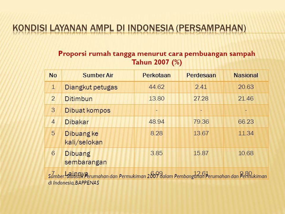 Kondisi Layanan AMPL di Indonesia (Persampahan)