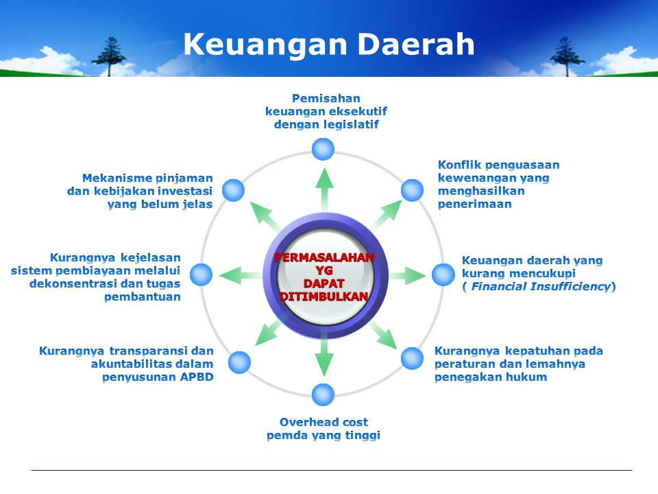 Keuangan Daerah Pemisahan keuangan eksekutif dengan legislatif