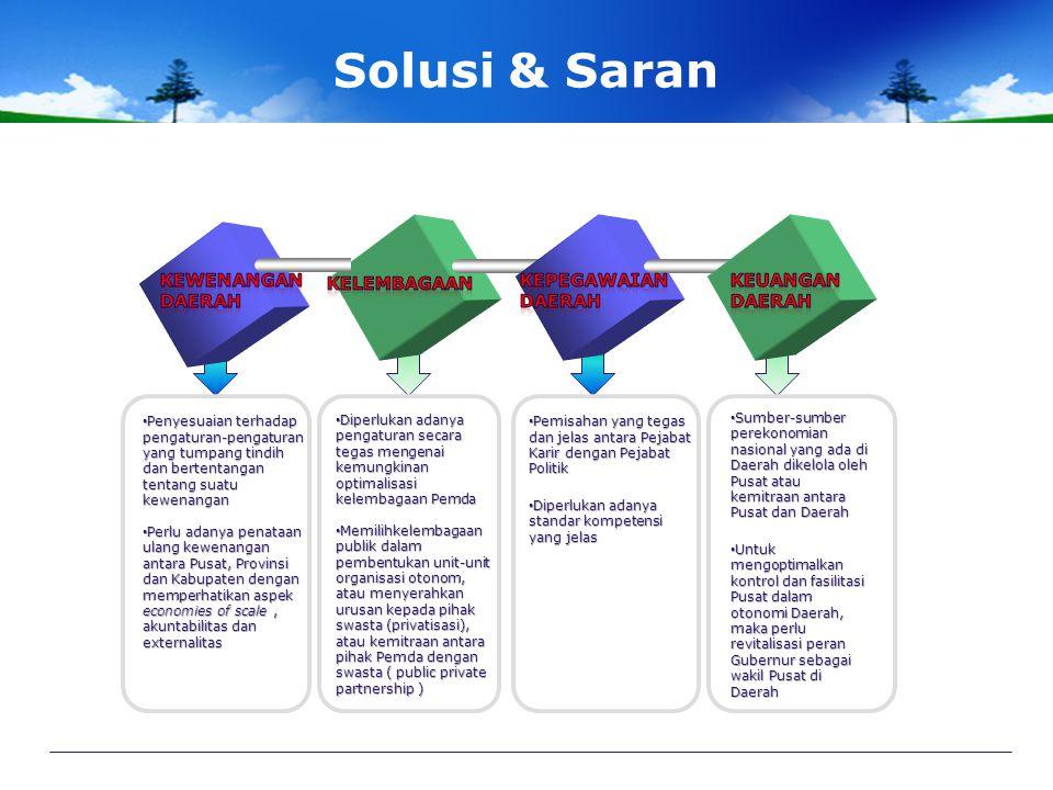Solusi & Saran Kewenangan Daerah Kelembagaan Kepegawaian daerah