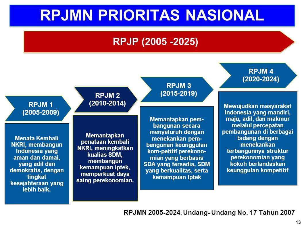RPJMN PRIORITAS NASIONAL