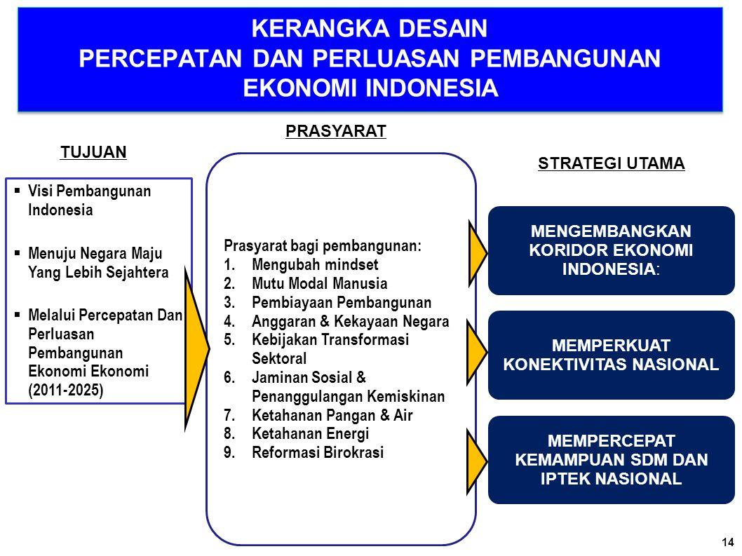 KERANGKA DESAIN PERCEPATAN DAN PERLUASAN PEMBANGUNAN EKONOMI INDONESIA