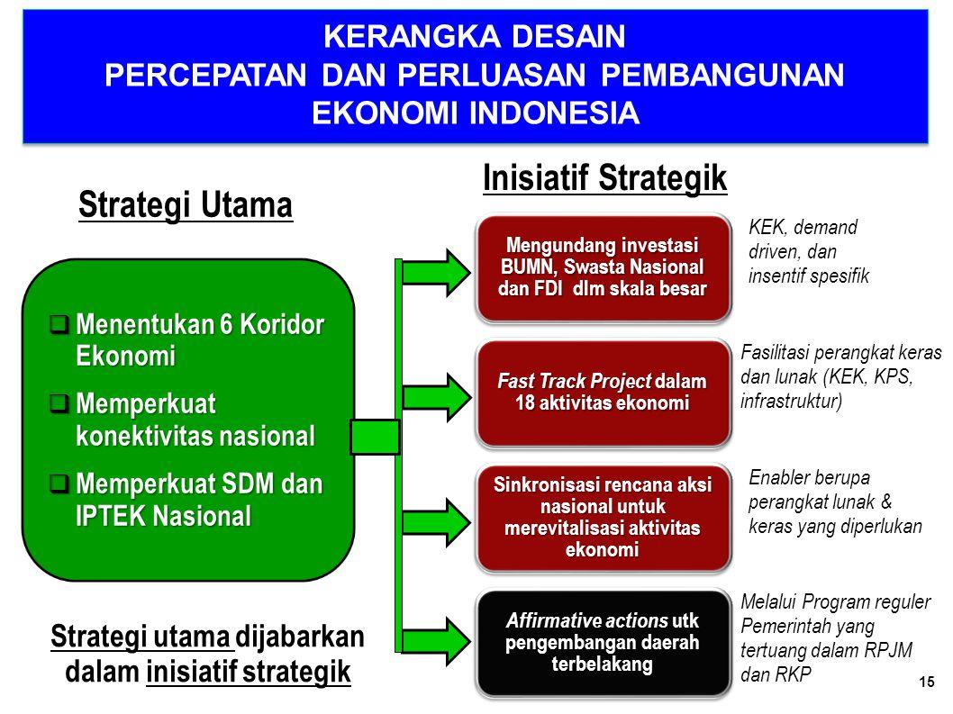 Strategi utama dijabarkan dalam inisiatif strategik
