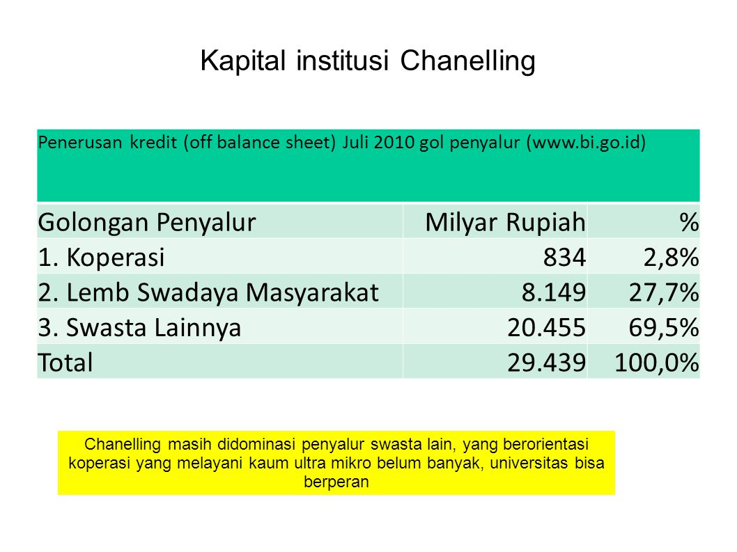 Kapital institusi Chanelling