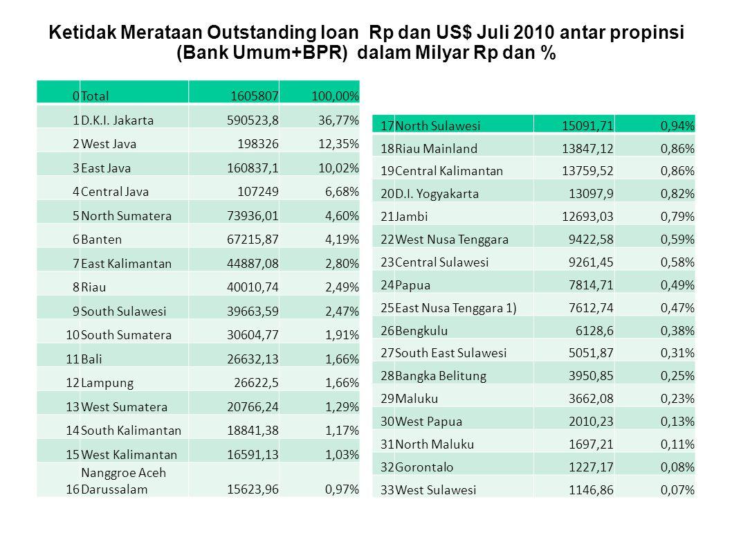 Ketidak Merataan Outstanding loan Rp dan US$ Juli 2010 antar propinsi (Bank Umum+BPR) dalam Milyar Rp dan %