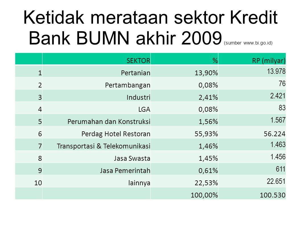 Ketidak merataan sektor Kredit Bank BUMN akhir 2009 (sumber www.bi.go.id)